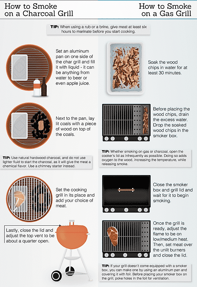 Setting up your grill for smoking